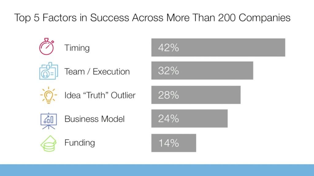 Die Top 5 Faktoren des Erfolgs gesammelt von über 200 Unternehmen